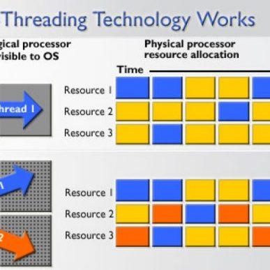 Ce este tehnologia Hyper-Trading?