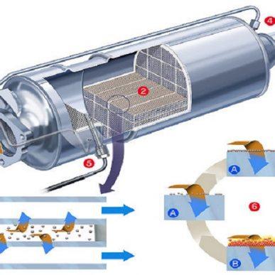 Ce probleme puteti avea cu filtrul de particule?